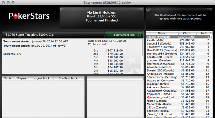 """Carlos """"Poeira4"""" Branco  Venceu o Super Tuesday da PokerStars (7,919) 101"""