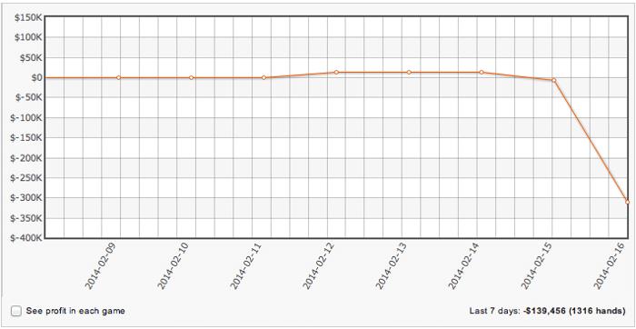 Gráfico dos últimos 7 dias de jogo de Viktor Blom