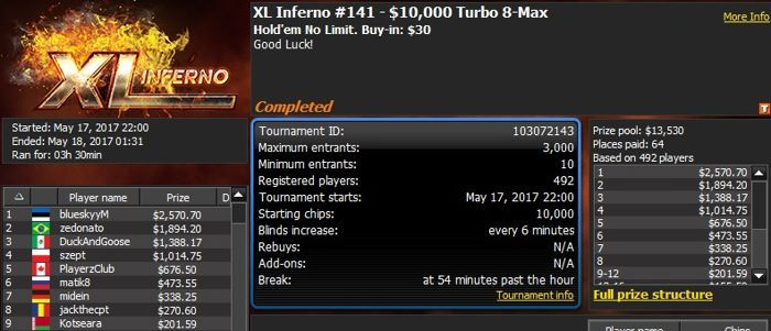 888poker XL Inferno Series Day 11: 'RangingStoic' Wins K 8-Max 103
