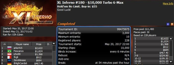 888poker XL Inferno Series Day 14: 'SoulRead88uk' Wins The Octopus 104