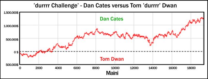 Durrrr Challenge : Fin de l'affrontement entre Tom Dwan et Dan Cates 102