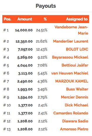 Megastack PokerStars : 1051 entrées à Namur et un deal pour finir 102