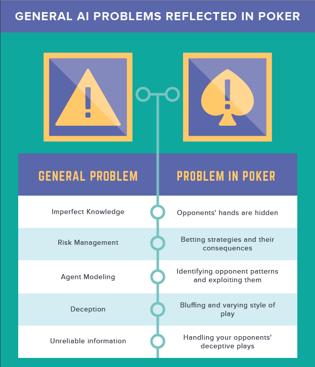 Artificial Intelligence in Poker Infographic: History and Implications 101