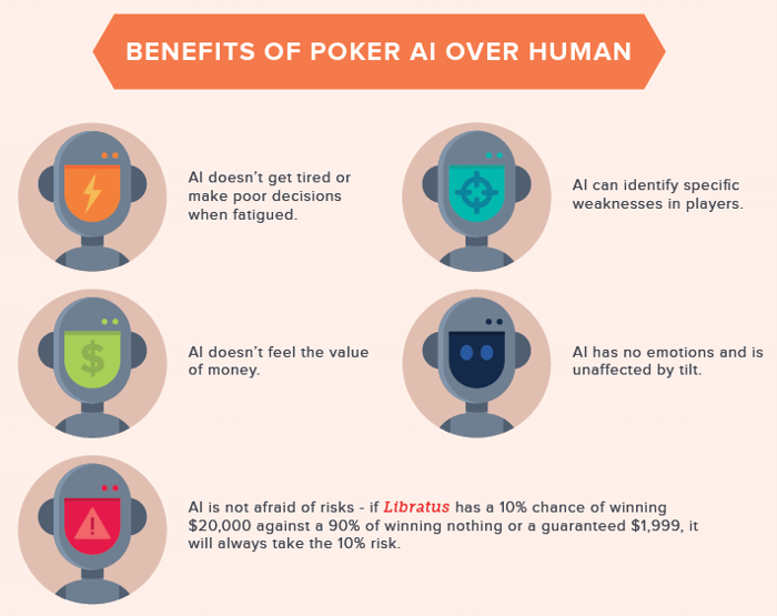 Artificial Intelligence in Poker Infographic: History and Implications 103