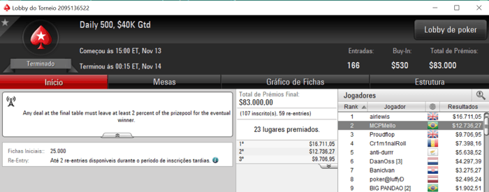 Ricardo Rocha Vence o 5 Monday 6-Max (,802) & Mais 102