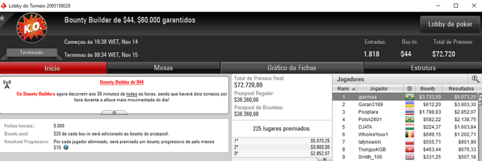 gusmaa, Steinzz e XAGRESSIVEX Destroem Bounty Builders do PokerStars 101