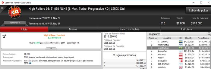 João Baumgarten 3º no High Rollers #3 do PokerStars (,369) & Mais 103