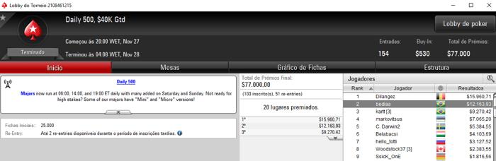 Bernardo Dias 2º e kartt 3º no Daily 500 do PokerStars & Mais 101