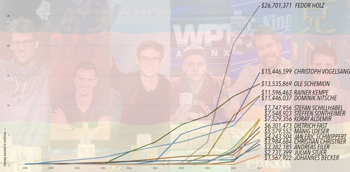 Top 10 Stories of 2017, #6: Fedor Holz and the Germans Continue High Roller Dominance 104