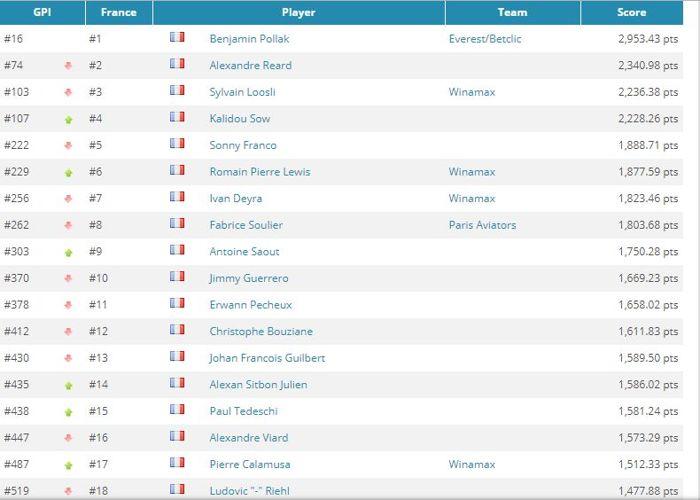 Global Poker Index: Justin Bonomo et Ness Reilly en hausse, Adrian Mateos Diaz au Top 101