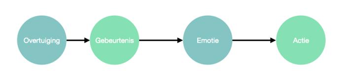 Psychologie - Hoe jouw emoties je spel beïnvloeden 105