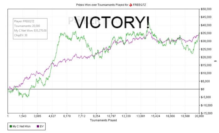 """Russo """"FREEQ7Z"""" Bateu Recorde Mundial e Jogou 20,000 Spin & Gos em 31 Dias 104"""
