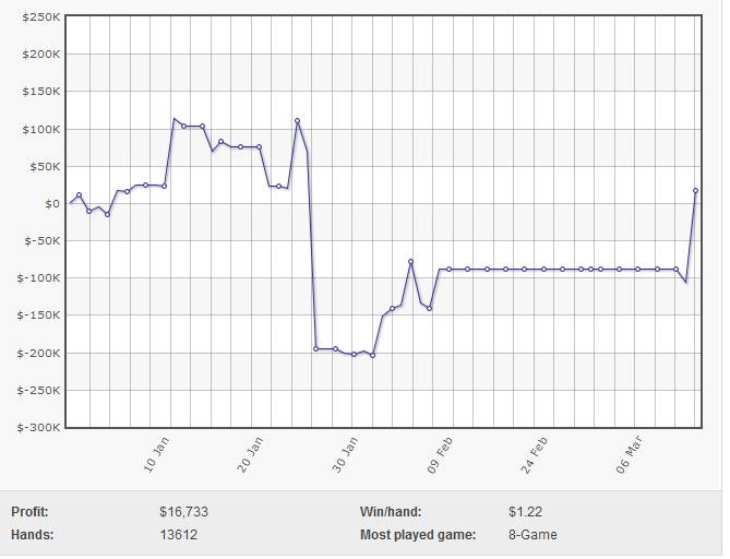 """Vitória de 6 Dígitos de Viktor """"Isildur1"""" Blom nos High Stakes 101"""