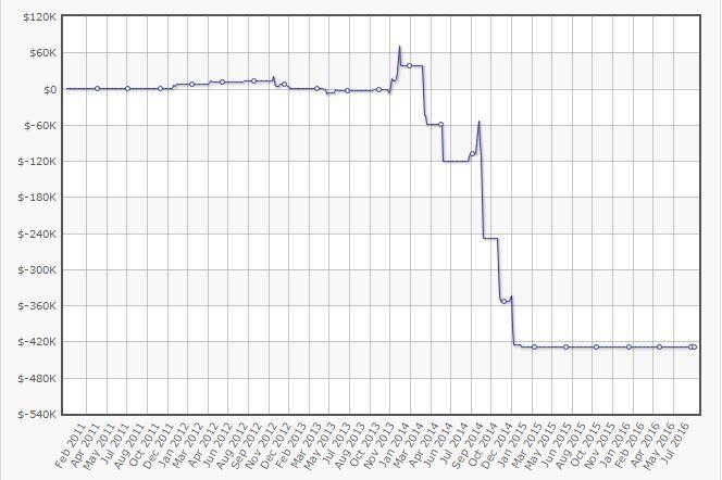 UhhMee – Jak wygrać €639,618 w turniejach MTT i stracić €549,486 w SnG 103