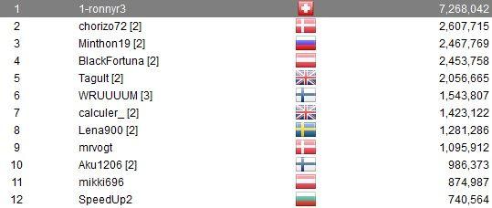 """PokerStars High Roller Series (8) - Zesde plaats voor """"DeuceofDuc0"""" (k), """"Timonpoika""""... 102"""
