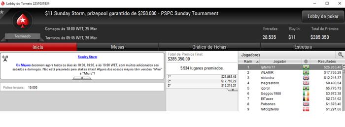 PokerStars: João Simão Crava Sunday High Roller e Embolsa ,481 & Mais 105