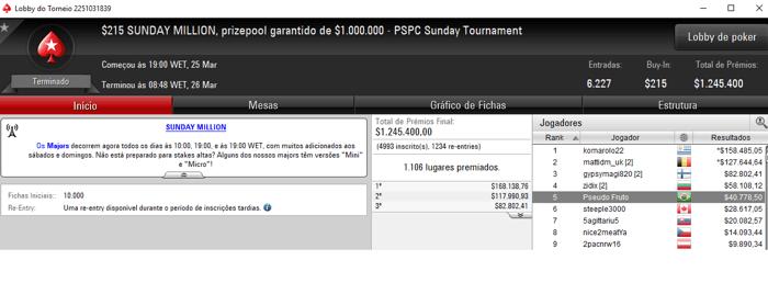 PokerStars: João Simão Crava Sunday High Roller e Embolsa ,481 & Mais 102
