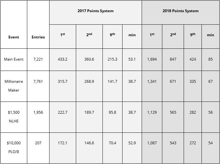 WSOP Altera Fórmula para Determinar Player of The Year 101