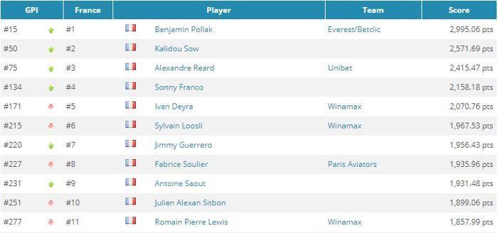 GPI : 11 Français dans l'élite, Stephen Chidwick toujours en tête 101
