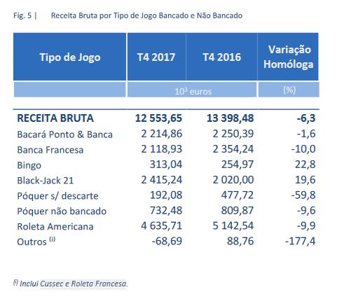 Poker Online em Portugal Diminui 28% Durante 1º Trimestre de 2018 104