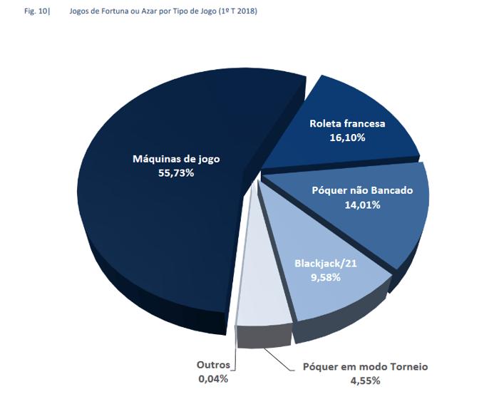 Poker Online em Portugal Diminui 28% Durante 1º Trimestre de 2018 103
