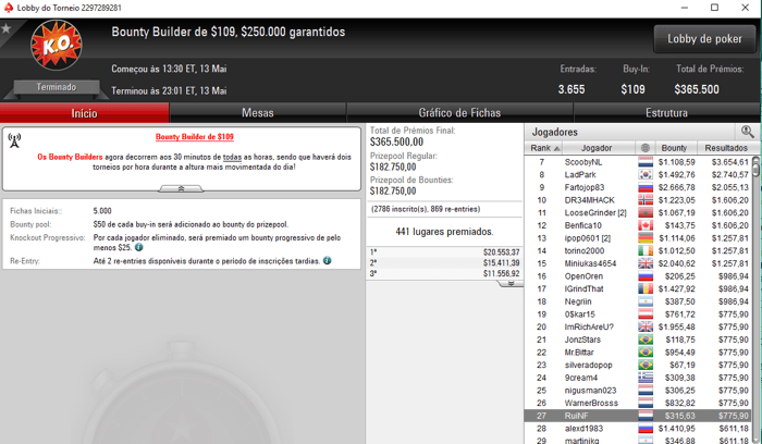 Manuel Ruivo Quarto no Bounty Builder High Roller (,558) & Mais 103