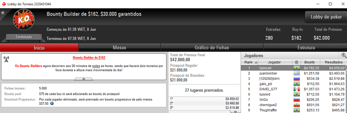 Forras Online: hpinceli Crava Bounty Builder 2 no PokerStars & Mais 101