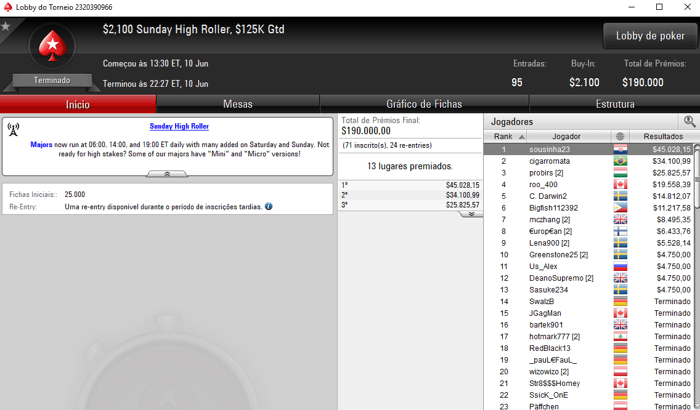 "Rui ""sousinha23"" Sousa Vence Sunday High Roller da PokerStars (,028) 101"