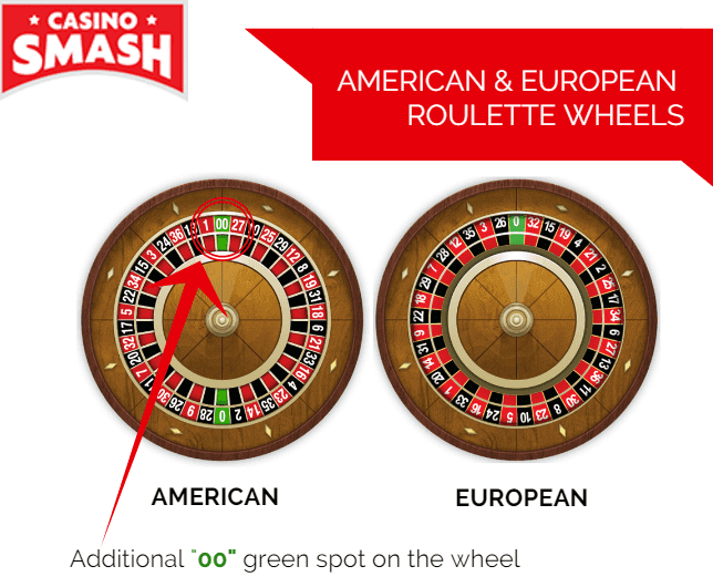 How to Win at Roulette: Bets and Strategy Tips to Beat