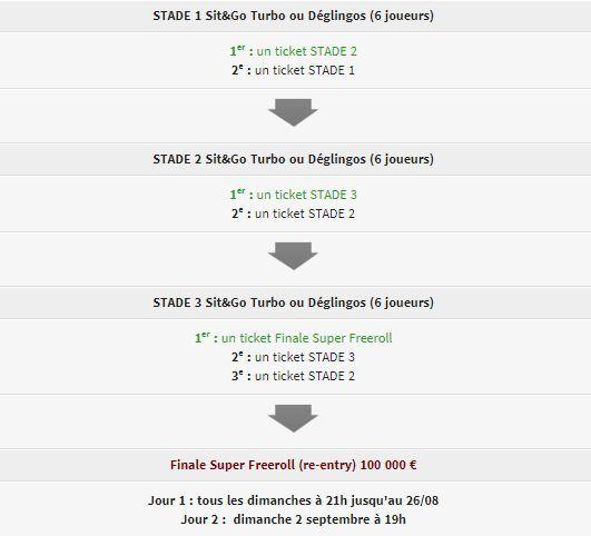 Super Freeroll : 100.000€ à gagner sur Winamax pendant l'été 101