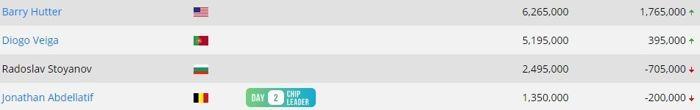 Трето място и 8,241 за Радослав Стоянов в Event #54: ,000... 102
