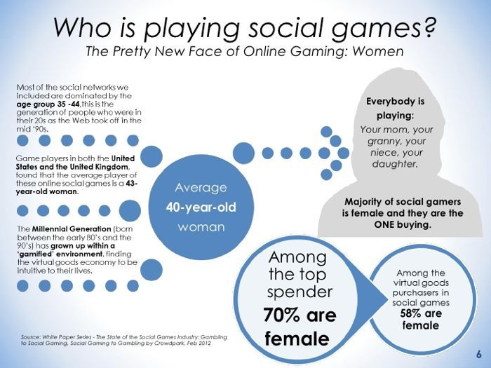 Who Plays Social Casino Games Research Stats