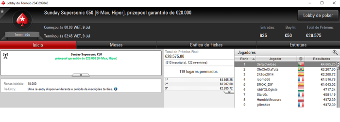 KeyzerSozePT, SérgioVeloso e juka10993 Brilham na PokerStars.FRESPT 102