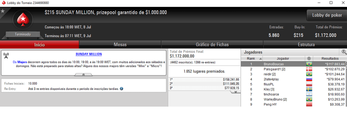 BrunoBoucas Cravou Sunday Million do PokerStars e Recebeu 7,883 101