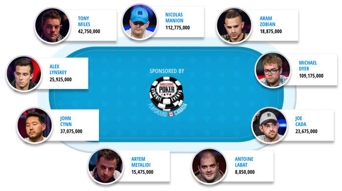 WSOP 2018 Main Event final table