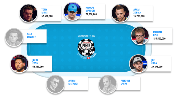 2018 WSOP Main Event Day 8: Dyer Establishes Commanding Lead; Cada Still In Contention With... 101