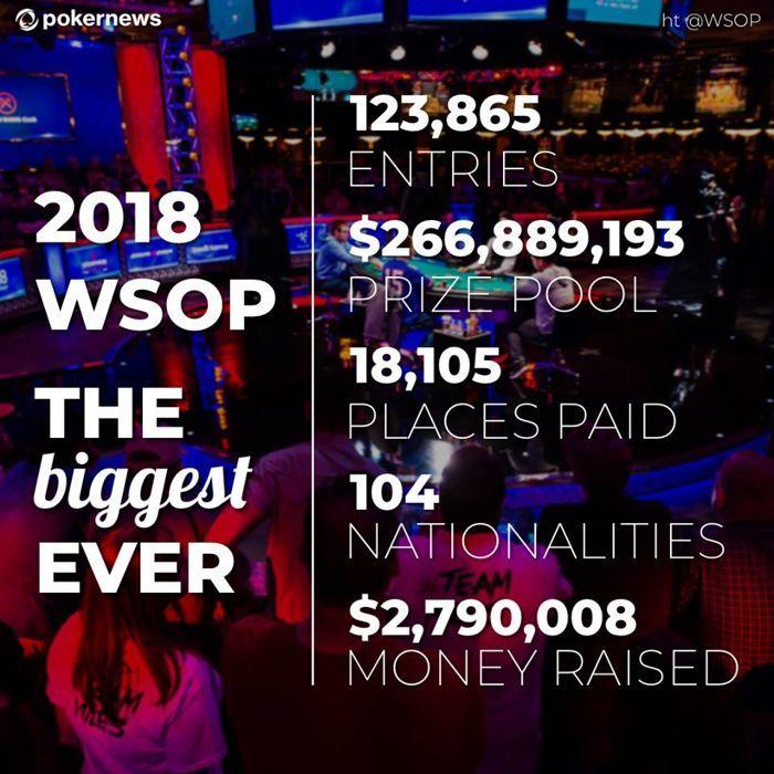 """""""WSOP 2018"""" - didžiausias istorijoje 101"""