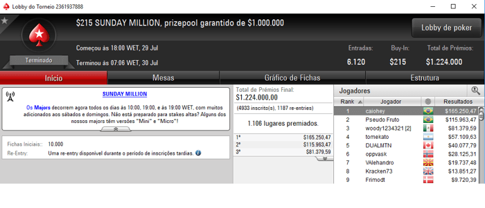 Caio Hey e Luan Felipe Conquistam Sunday Million do PokerStars 101