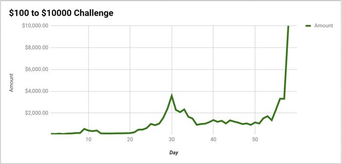 Doug Polk Vai dos 0 aos ,000 e Completa Bankroll Challenge 101