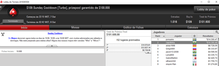 PokerStars: Galva1388 Terceiro Colocado no Sunday Million para ,227 104