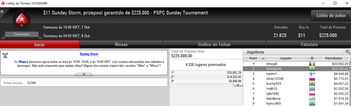 PokerStars: Galva1388 Terceiro Colocado no Sunday Million para ,227 103