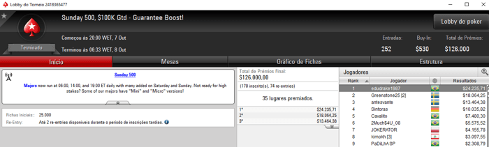 PokerStars: Galva1388 Terceiro Colocado no Sunday Million para ,227 102