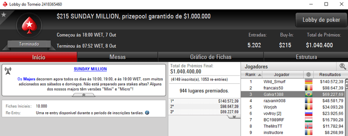 PokerStars: Galva1388 Terceiro Colocado no Sunday Million para ,227 101