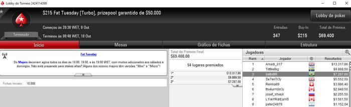 Ricardo Souza Bronze no ,050 Super Tuesday do PokerStars & Mais 103
