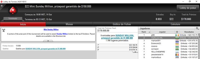 Warley Bruno Vence o Sunday Million e Recebe 5,086 103
