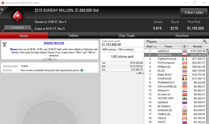 Manuel Ruivo Vice-Campeão do Sunday Million para 0,192 de Prémio 101