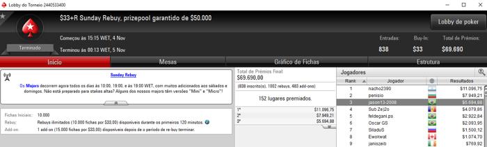 Vinícius Steves Dá Show no PokerStars e Embolsa Mais de ,000 & Mais 103