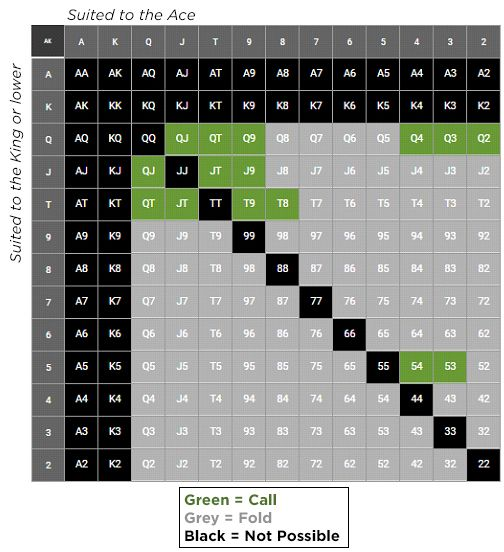 Pot limit omaha preflop betting sanfrecce hiroshima vs auckland city betting expert foot