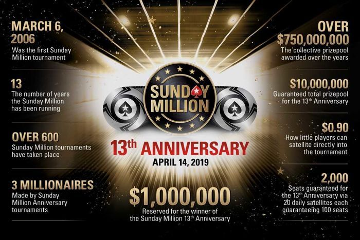 História do Sunday Million do PokerStars