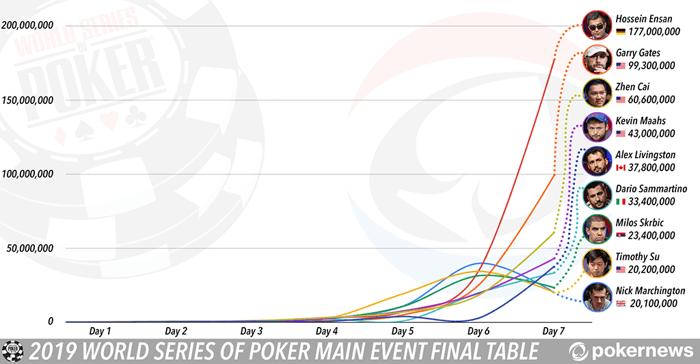 2019 WSOP Main Event Final Table Profile: Dario Sammartino | PokerNews
